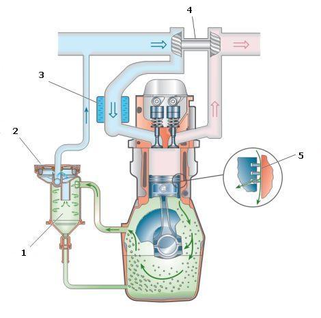 Схема устройства системы вентиляции картера